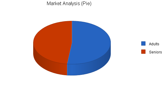 Dental office business plan, market analysis summary chart image