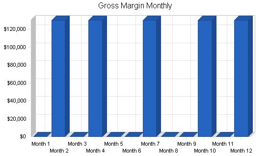 Display case marketing business plan, financial plan chart image