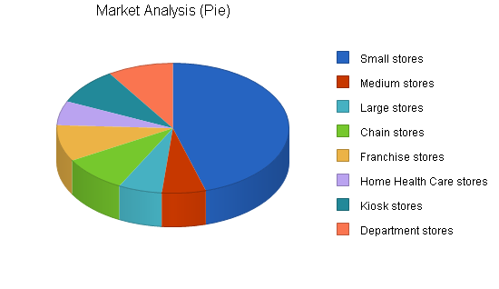 Display case marketing business plan, market analysis summary chart image