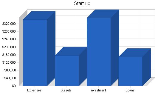 Document storage business plan, company summary chart image
