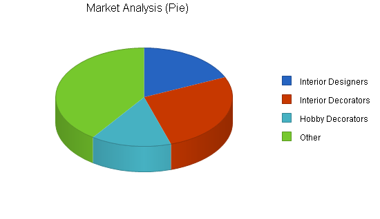 Drapery fabricator business plan, market analysis summary chart image