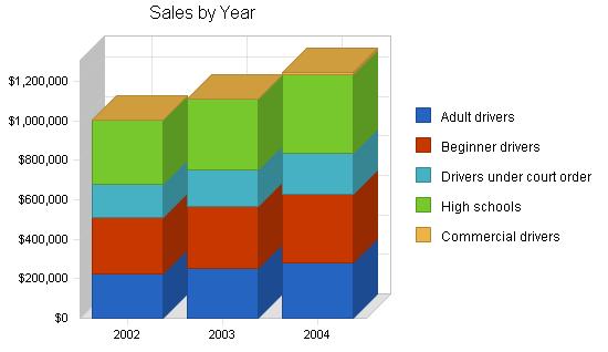 Driving school business plan, strategic alliances chart image