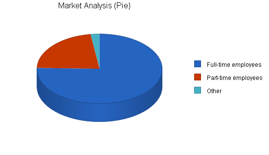Dry cleaning - uk only - business plan, market analysis summary chart image