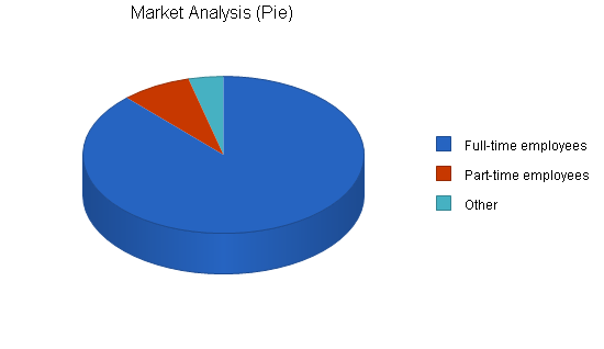 Dry cleaning home delivery business plan, market analysis summary chart image
