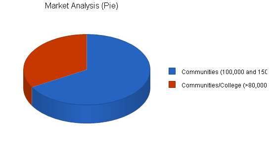 E-commerce internet business plan, market analysis summary chart image