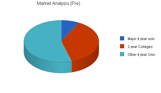 Educational research business plan, market analysis summary chart image