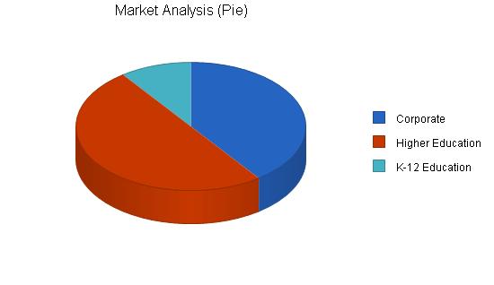 Sbp, educational software business plan, market analysis summary chart image