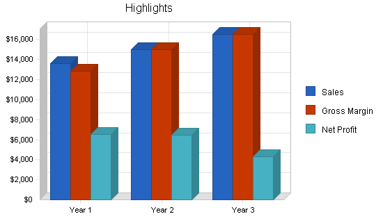 Sbp, educational website business plan, executive summary chart image
