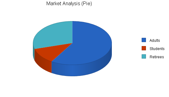 Sbp, educational website business plan, market analysis summary chart image