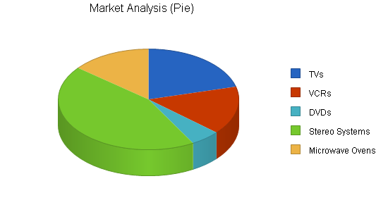 Electronics repair shop business plan, market analysis summary chart image
