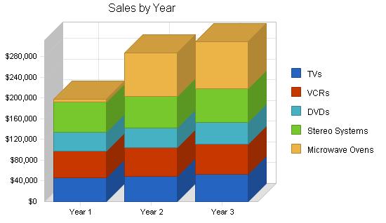 Electronics repair shop business plan, sales forecast chart image