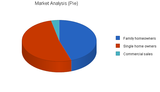 Sbp, electronics retailer business plan, market analysis summary chart image