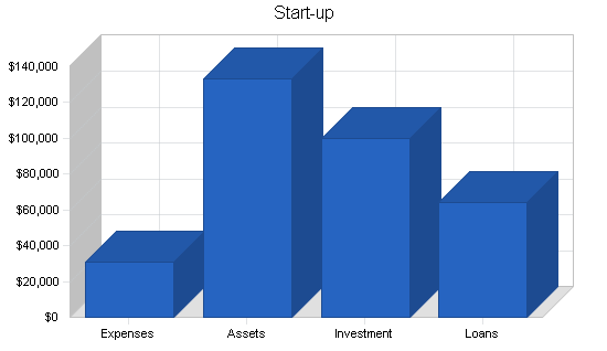 Sbp, engineering business plan, company summary chart image