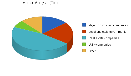 Sbp, engineering business plan, market analysis summary chart image
