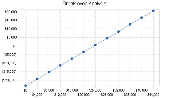Sbp, engineering business plan, financial plan chart image