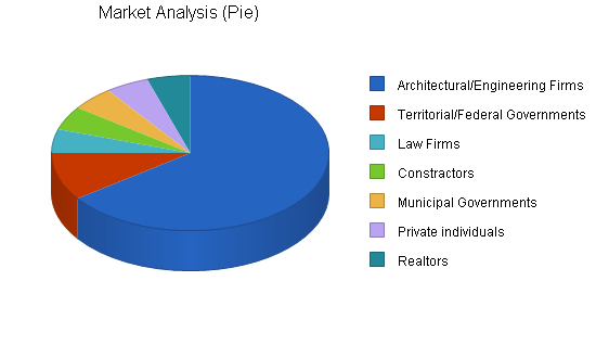 Sbp, engineering consulting business plan, market analysis summary chart image