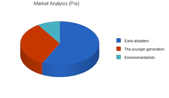 Sbp, environmental car dealership business plan, market analysis summary chart image