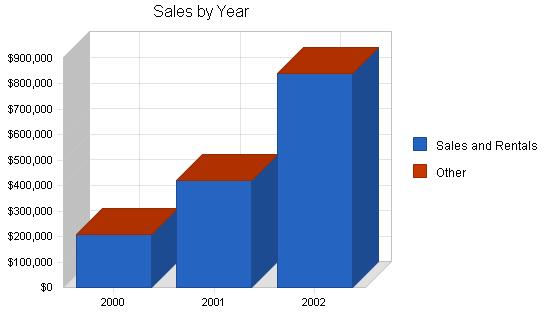 Sbp, equipment rental sales business plan, sales forecast chart image