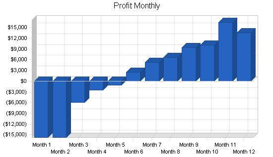 Export automobile parts business plan, financial plan chart image