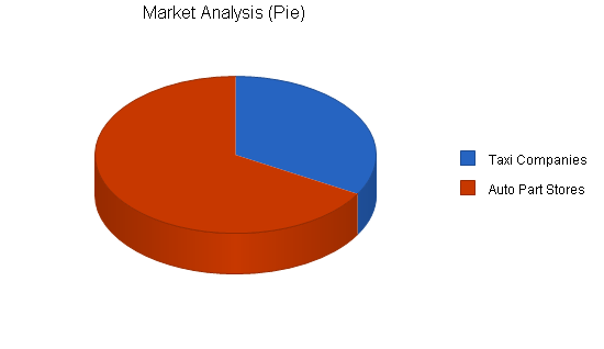 Export automobile parts business plan, market analysis summary chart image