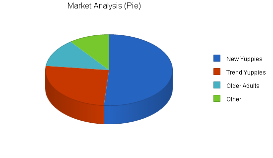 Export watch manufacturer business plan, market analysis summary chart image