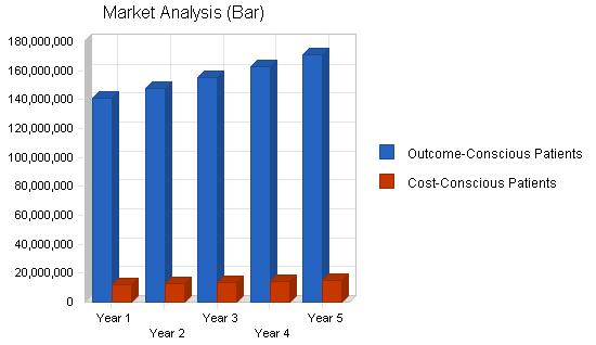 Eye surgery equipment maker business plan, market analysis summary chart image