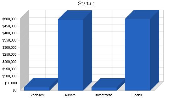 Family clothing business plan, company summary chart image