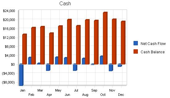 Farm machinery manufacturer business plan, financial plan chart image