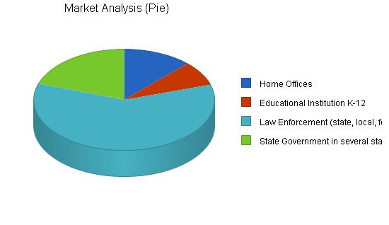 Financial holding company business plan, market analysis summary chart image