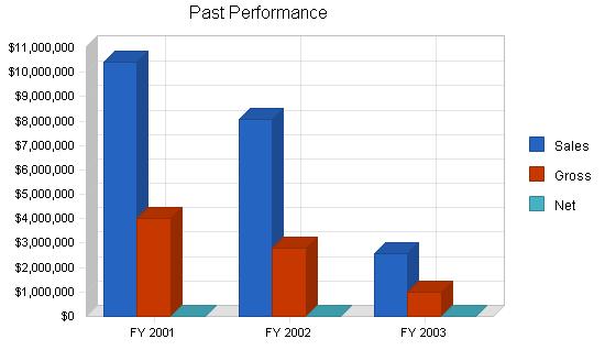 Financial holding company business plan, company summary chart image