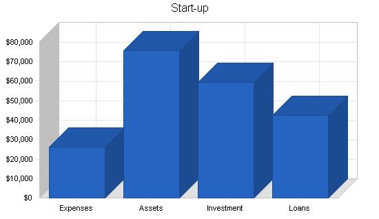 Fish breeder business plan, company summary chart image