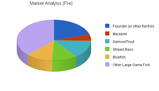 Fishing equipment business plan, market analysis summary chart image