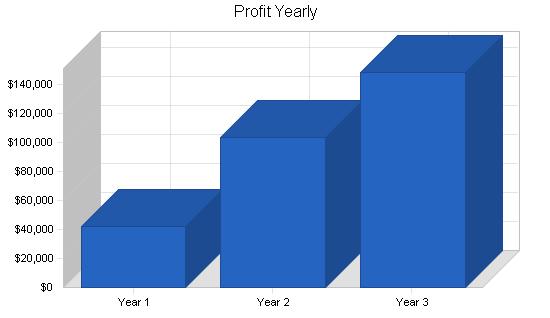 Fishing equipment business plan, financial plan chart image