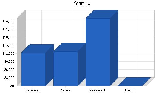 Fishing shop business plan, company summary chart image