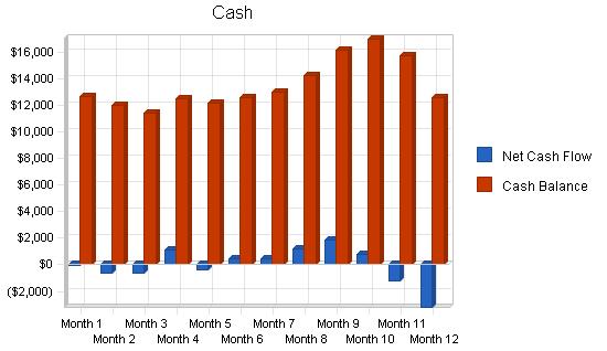 Fishing shop business plan, financial plan chart image