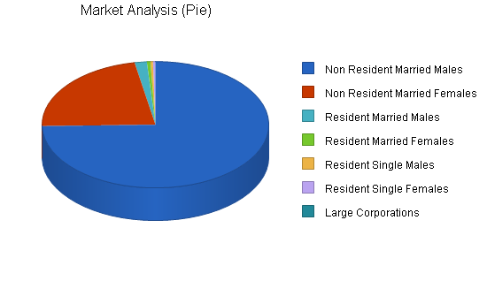 Fishing supplies and fly shop business plan, market analysis summary chart image