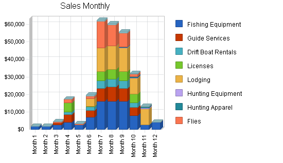 Fishing supplies and fly shop business plan, strategy and implementation summary chart image