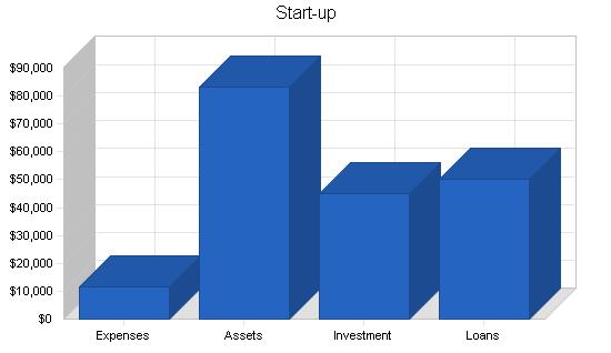 Florist business plan, company summary chart image