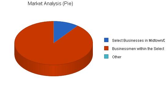 Florist business plan, market analysis summary chart image