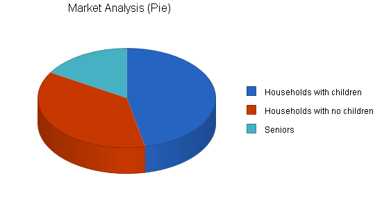 Food preparation business plan, market analysis summary chart image