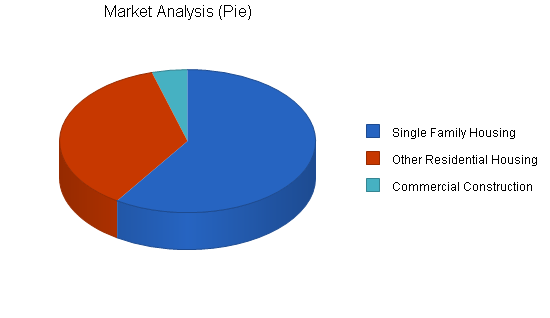 Formwork construction business plan, market analysis summary chart image