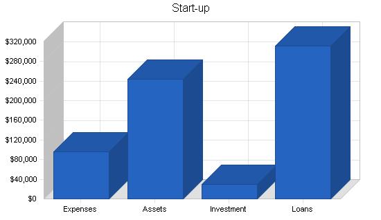 Franchise sandwich shop business plan, company summary chart image