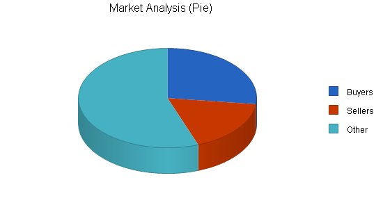 Freight brokerage business plan, market analysis summary chart image