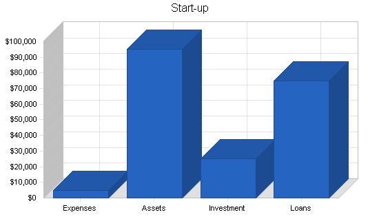 Frozen custard shop business plan, company summary chart image