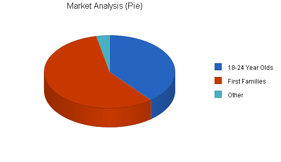 Frozen custard shop business plan, market analysis summary chart image