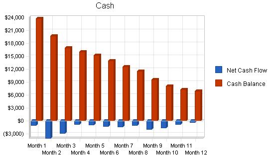 Frozen custard shop business plan, financial plan chart image