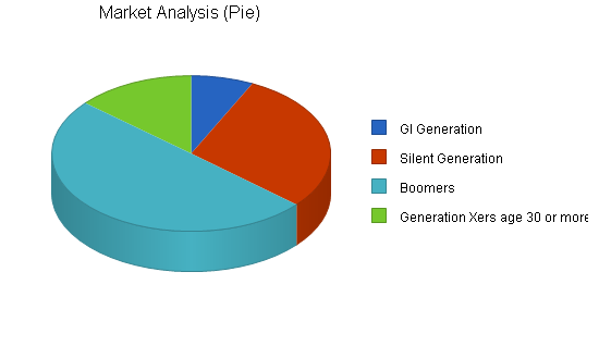 Funeral home business plan, market analysis summary chart image