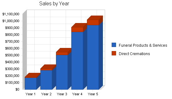 Funeral home business plan, strategy and implementation summary chart image