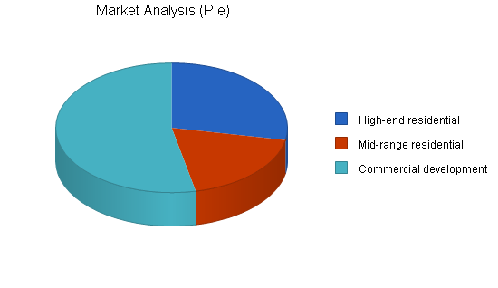 Furniture manufacturer business plan, market analysis summary chart image