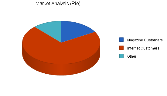 Garden furniture maker business plan, market analysis summary chart image